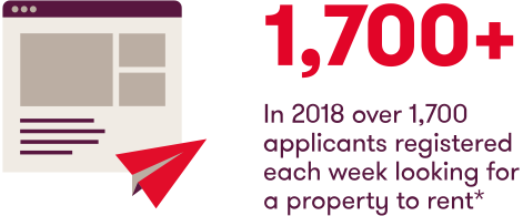 In 2018 over 1,700 applicants registered each week looking for a property to rent*