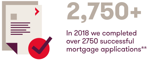 In 2018 we completed over 2750 successful mortgage applications